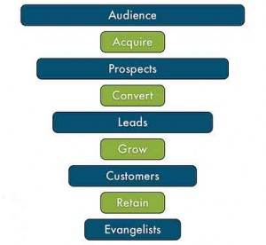 the sales funnel