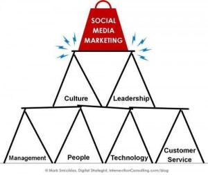 social media management and digital marketing sit on a house of cards if you dont do it right