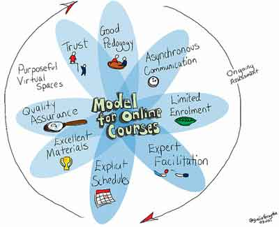 model for online courses and considerations to go back to school